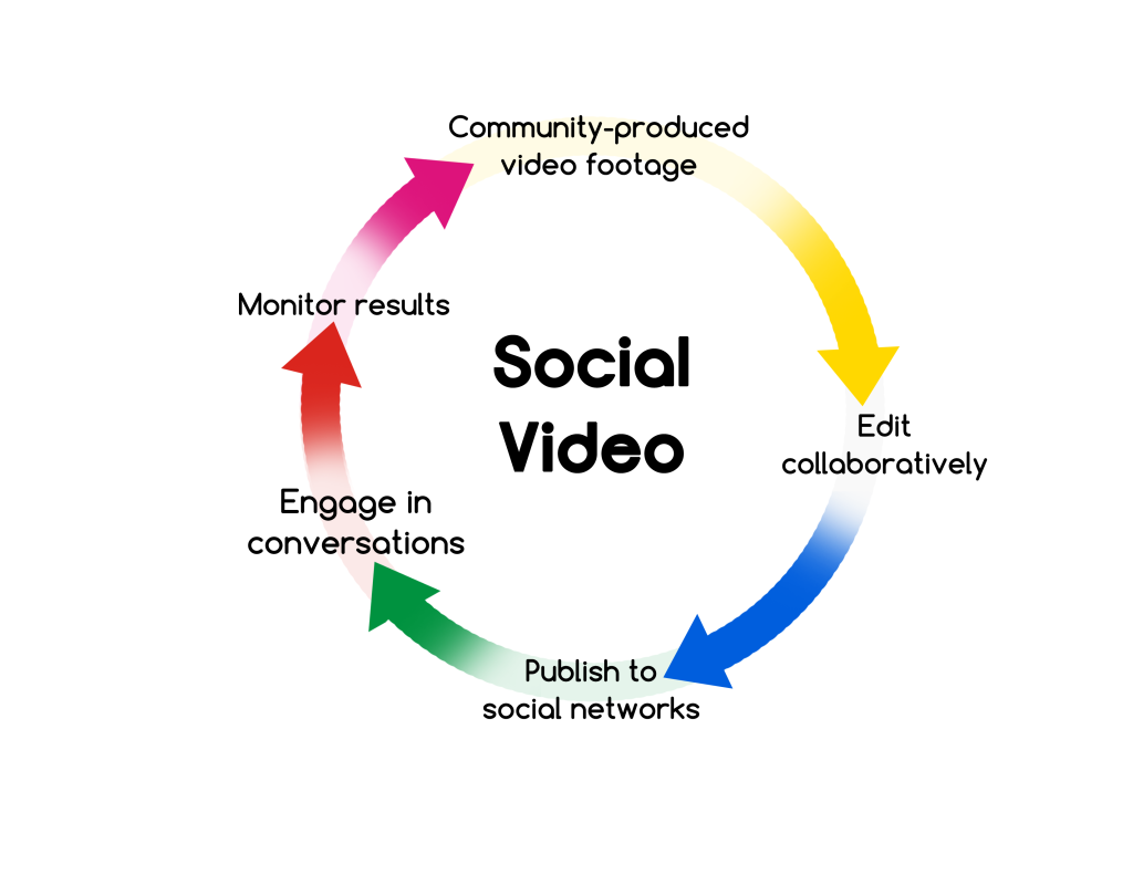 Social-Video-Diagram-v3